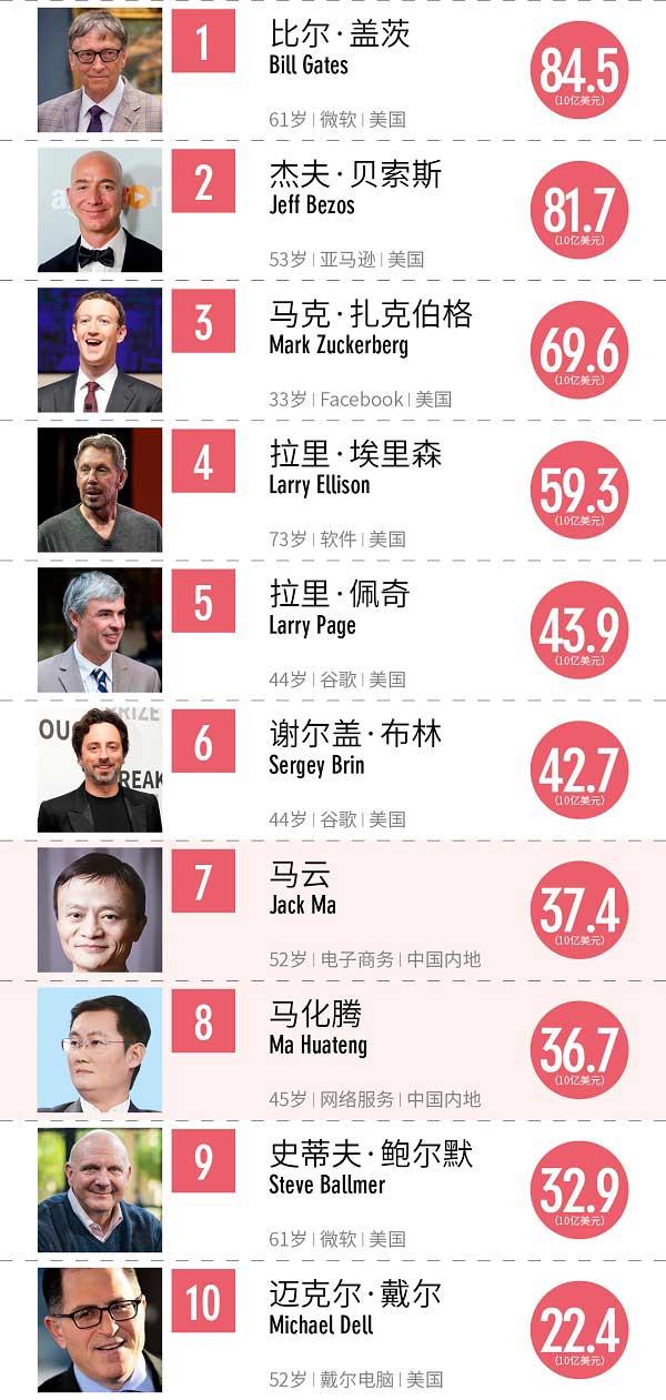 2017福布斯全球科技界富豪榜:马云、马化腾进前十