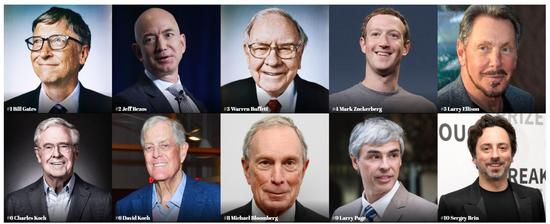 福布斯富豪榜出炉:盖茨蝉联24年全球首富 王健林居中国第一