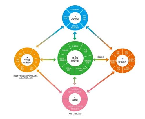 """构建共享信用产业链 万达财富集团绘制中小微企业发展新""""蓝图"""""""